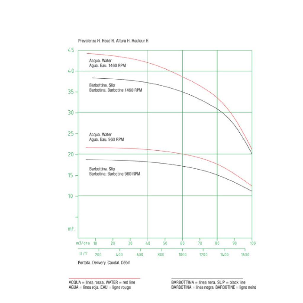 Curve caratteristiche pompa LSPM
