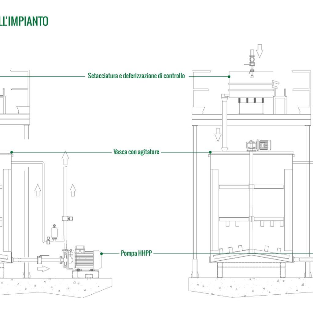 Schema funzionale dell'impianto