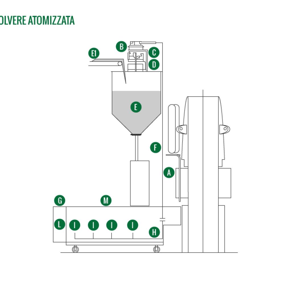 Sistema di recupero polvere atomizzata