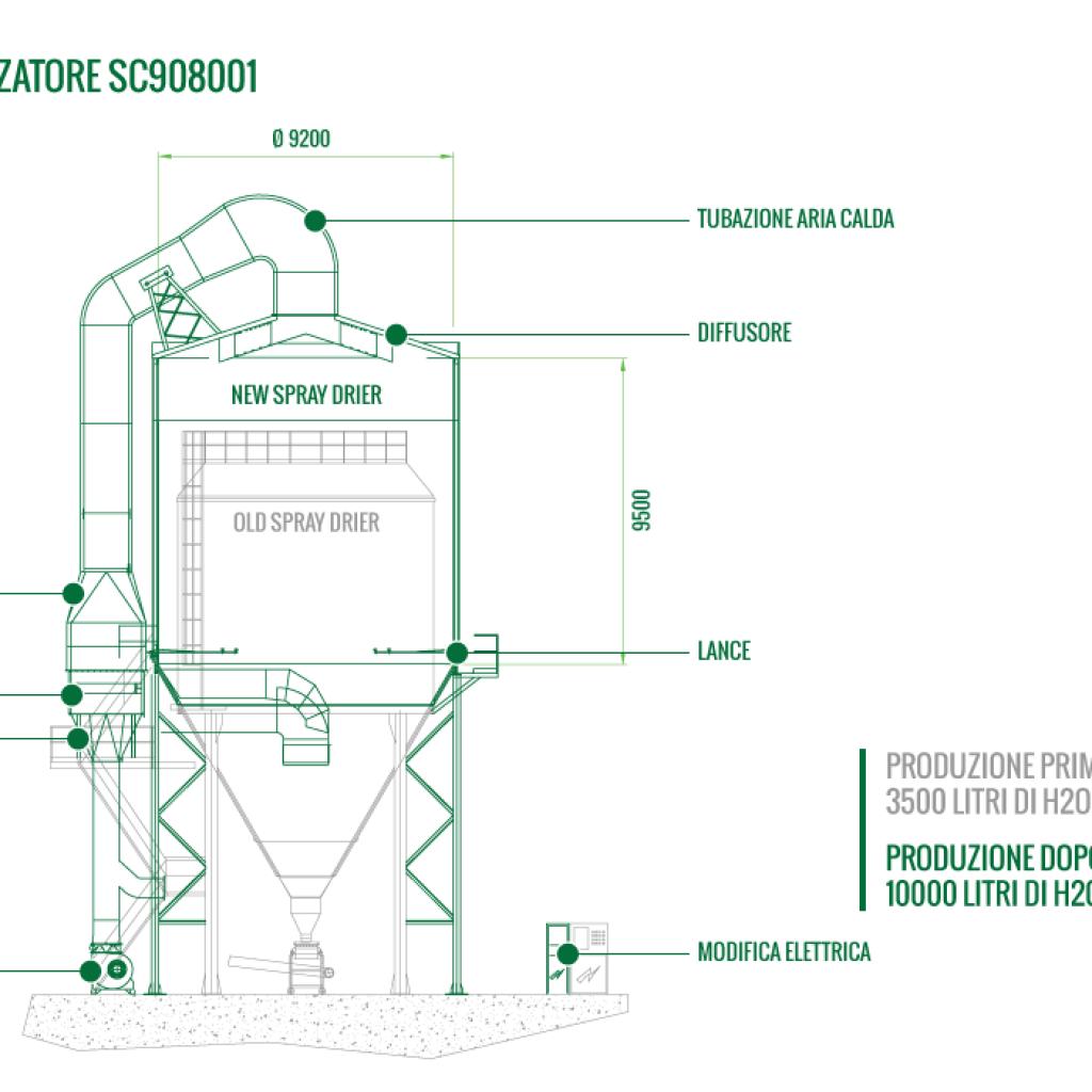 Schema potenziamento atomizzatore SC908001