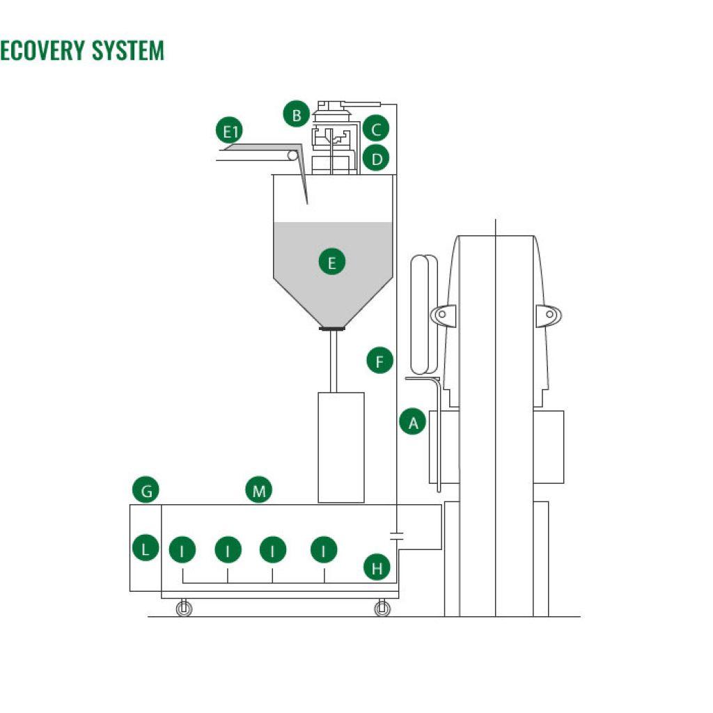 Spray dried powder recovery system