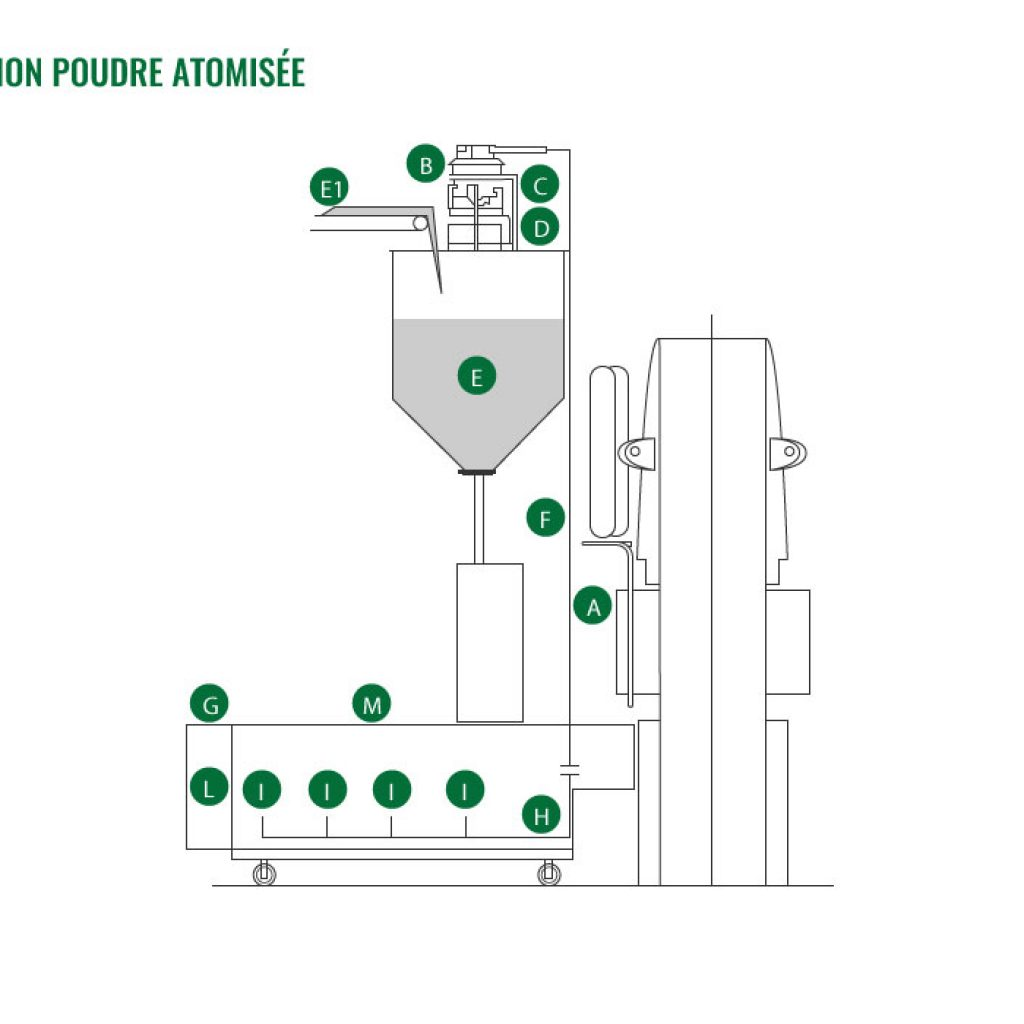 Système de récupération poudre atomisée