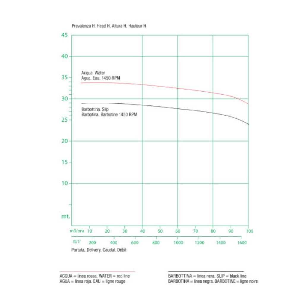 FR-diagrammi-elettropompe-3-1024x597-jpg